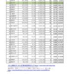 2020年5月6日コロナ感染者数のサムネイル